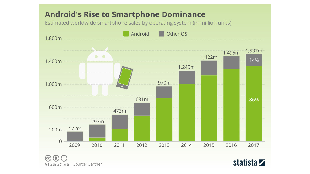 StatistaCharts chart showing global smartphone sales from 2009 to 2017