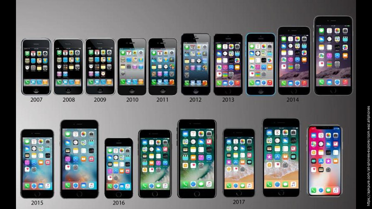 Apple phone handsets 2008-2019