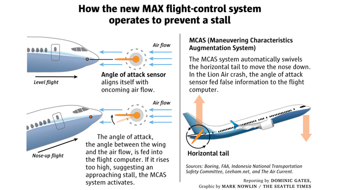Graphic showing how the Maneuvering Characteristics Augmentation System on the Boeing 737 MAX is intended to prevent a stall